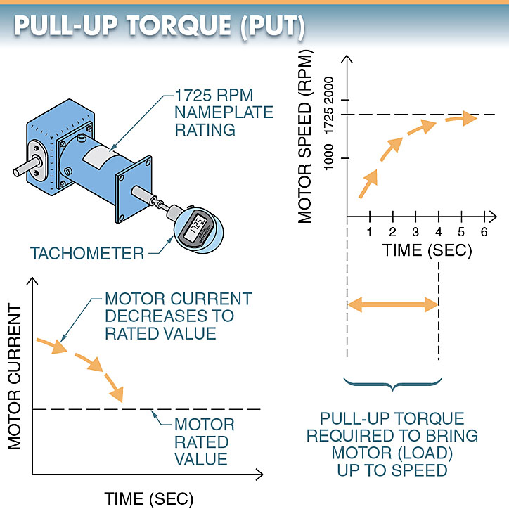 Pull-up torque curve for electric motor