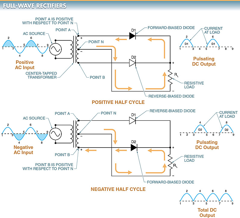 full-wave rectifier circuit diagram and output voltage