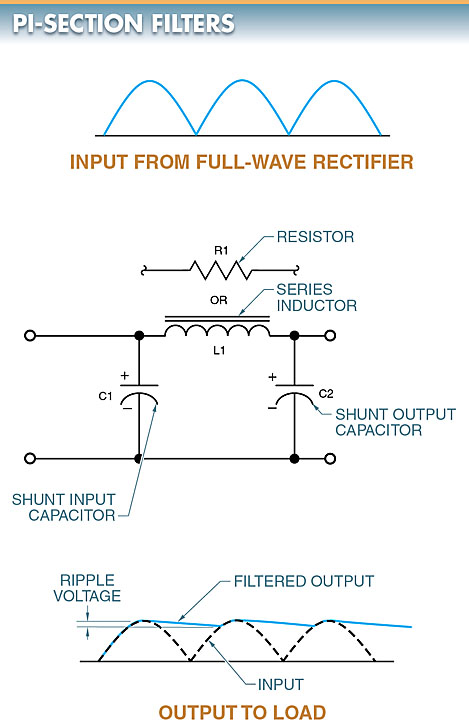 pi-section filter circuit diagram and output waveform