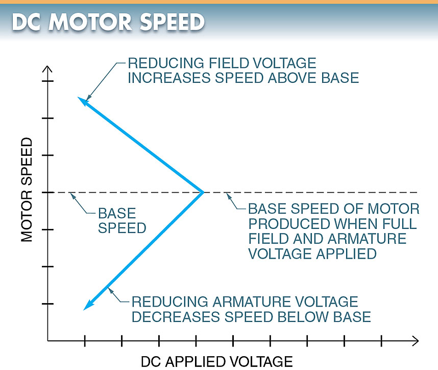 dc motor speed control using SCRs