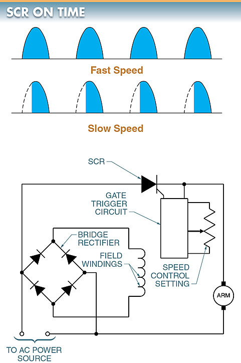 speed of a DC motor control circuit diagram