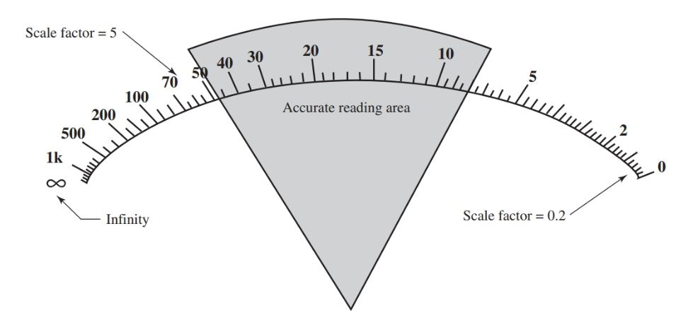 ohmmeter scale is a nonlinear scale