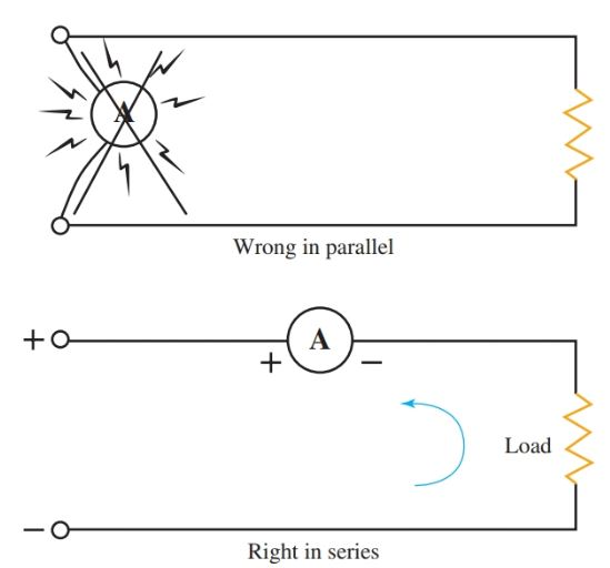 Connecting an ammeter