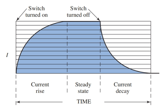 transient response of the RL circuit as the switch is closed and opened