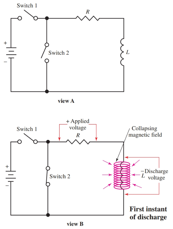 The coil L is shorted through switch 2. The magnetic field collapses.