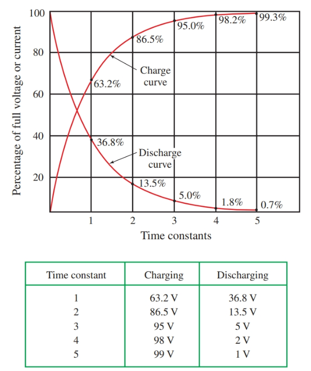 Time constant curves of RL Circuit