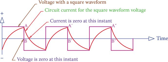 Current in an inductor connected to an AC source with a square waveform.