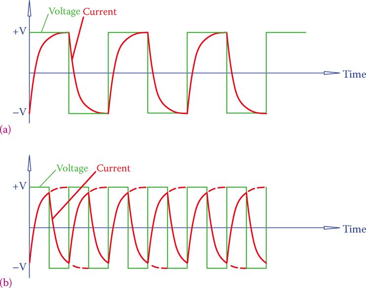 Comparison of currents in two AC square wave signals when frequency doubles