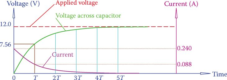 Current change in the circuit containing a charging capacitor.