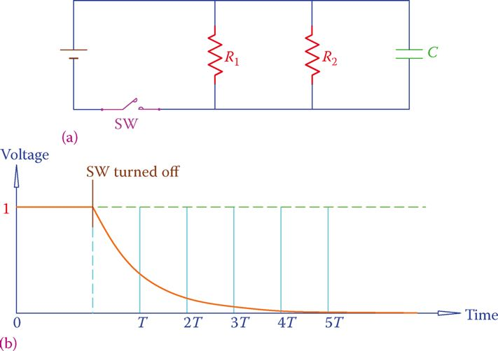 Current change in the circuit containing a discharging capacitor.