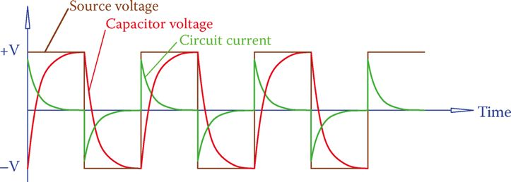 Current due to a capacitor in a circuit with a square wave voltage.