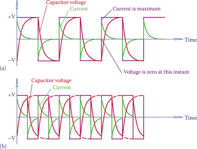 current in a circuit with a square wave power source and a capacitor.