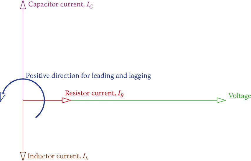 Vectors for the voltage and the three different currents in theRLCparallel circuit.