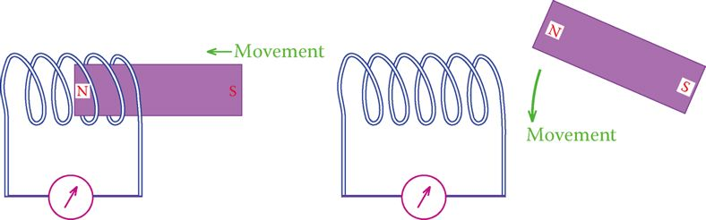 oving a magnet near a coiled wire induces electricity in the coil