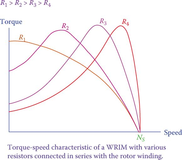 Change in the form of the torque-speed curve of induction motor due to external resistance.