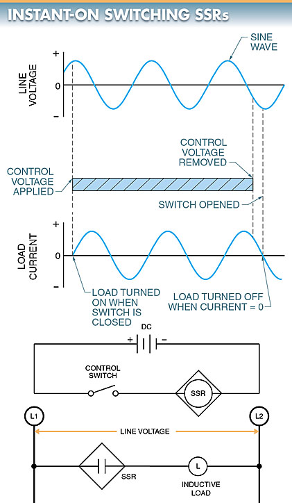 instant-on switching solid state relay