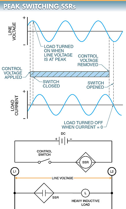 peak switching solid state relay