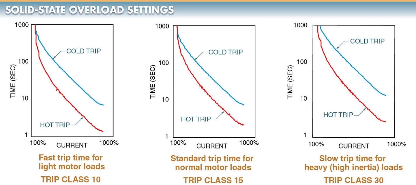 solid state motor overload setting