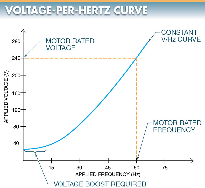 variable frequency drive volt per hertz cure
