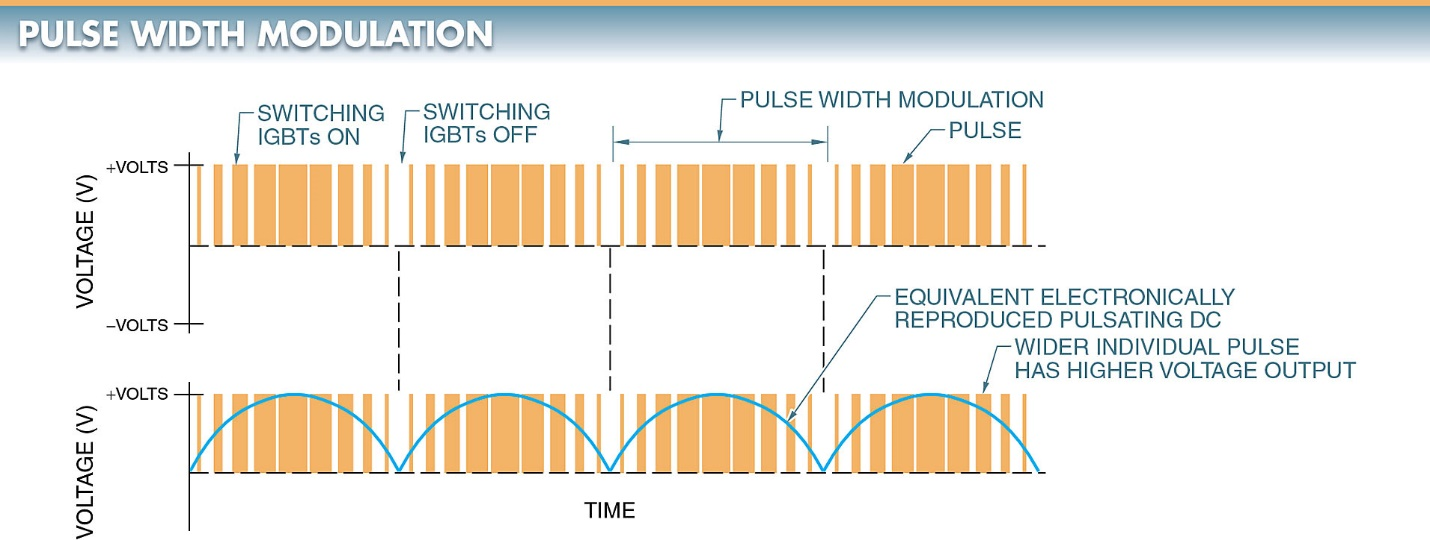 Pulse width modulation is used to produce a pulsating DC output.