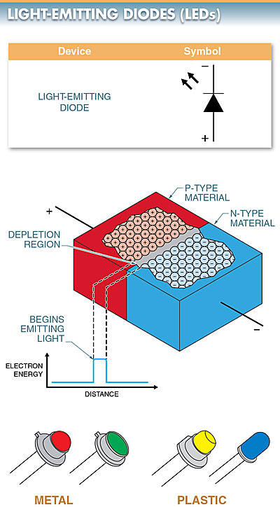 light-emitting diode (LED) is a semiconductor diode