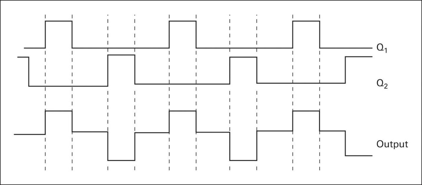 Control timing to generate a modified square wave