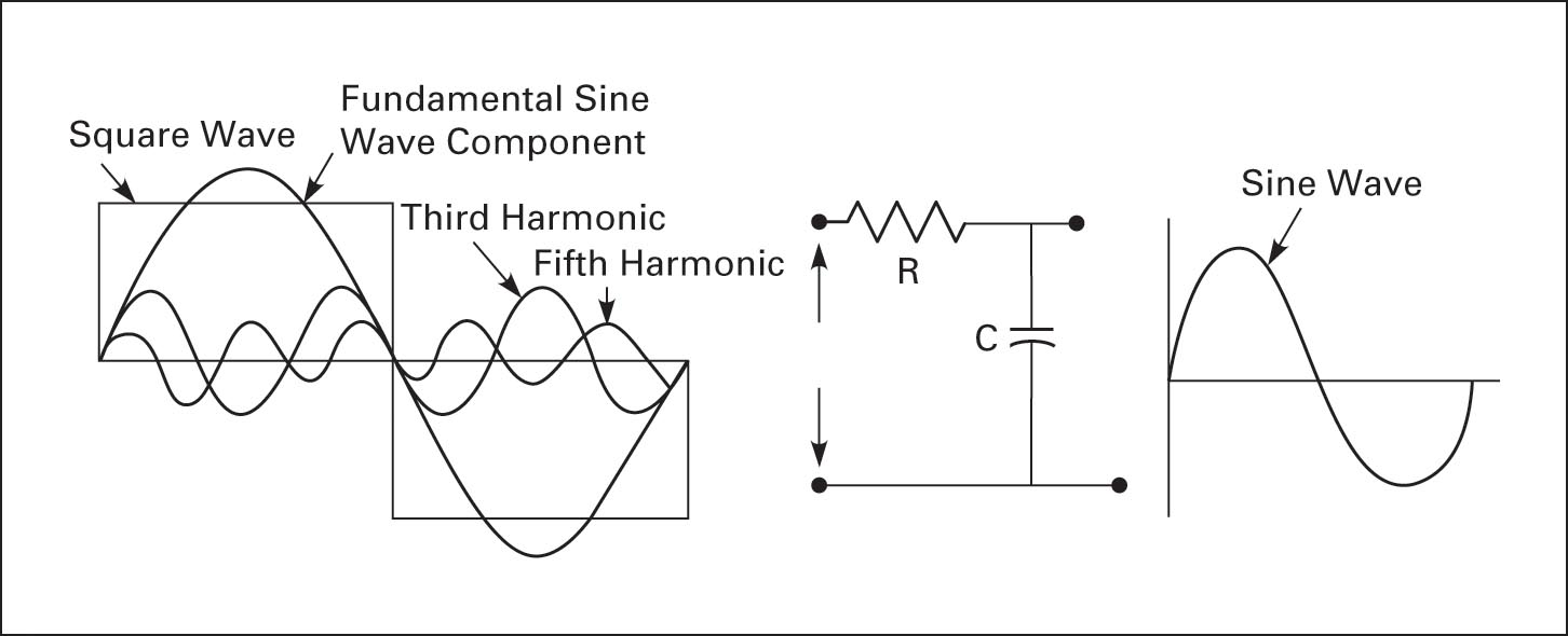 Filtering out third and fifth harmonics