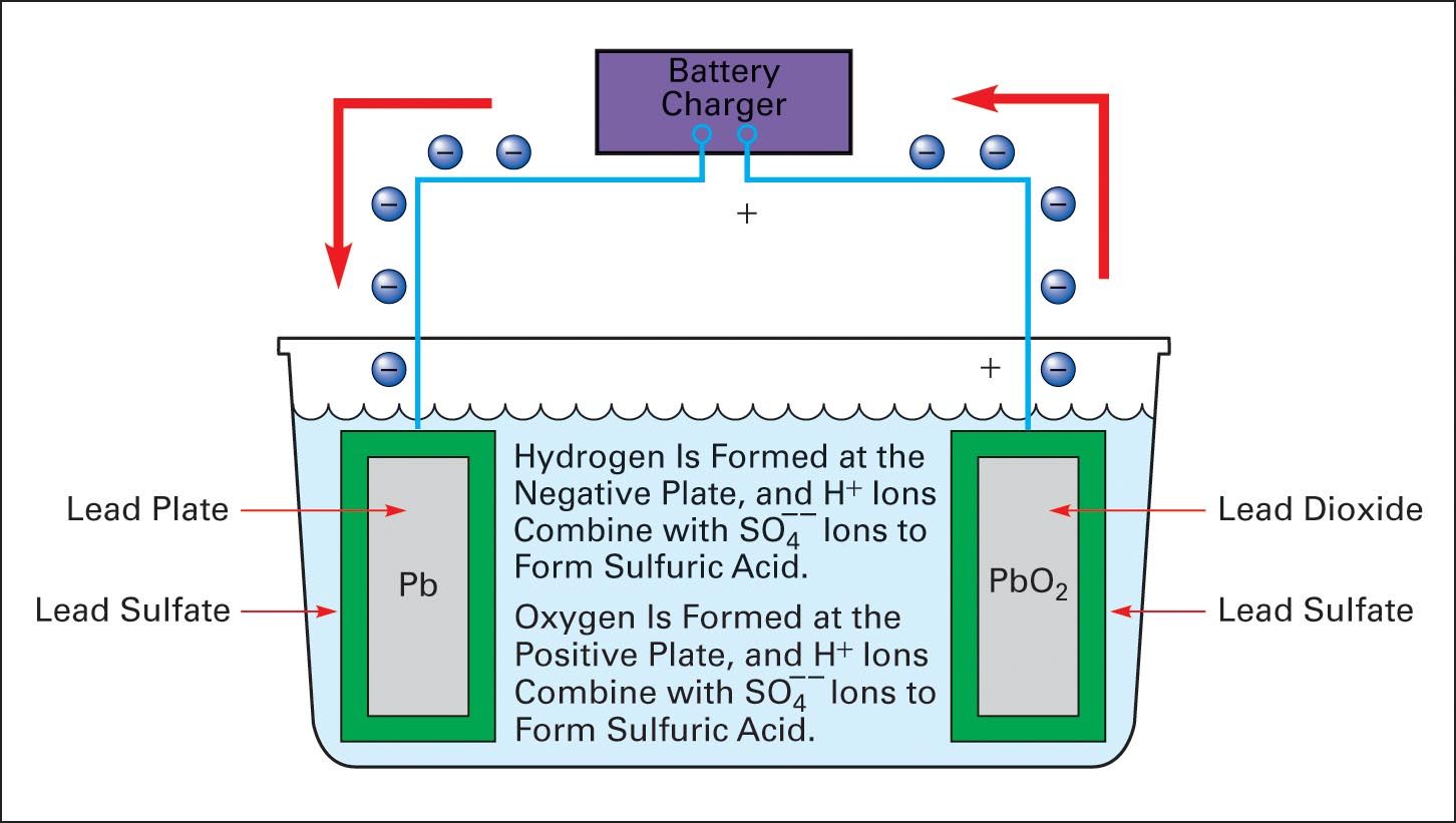 Charge cycle of a lead-acid cell