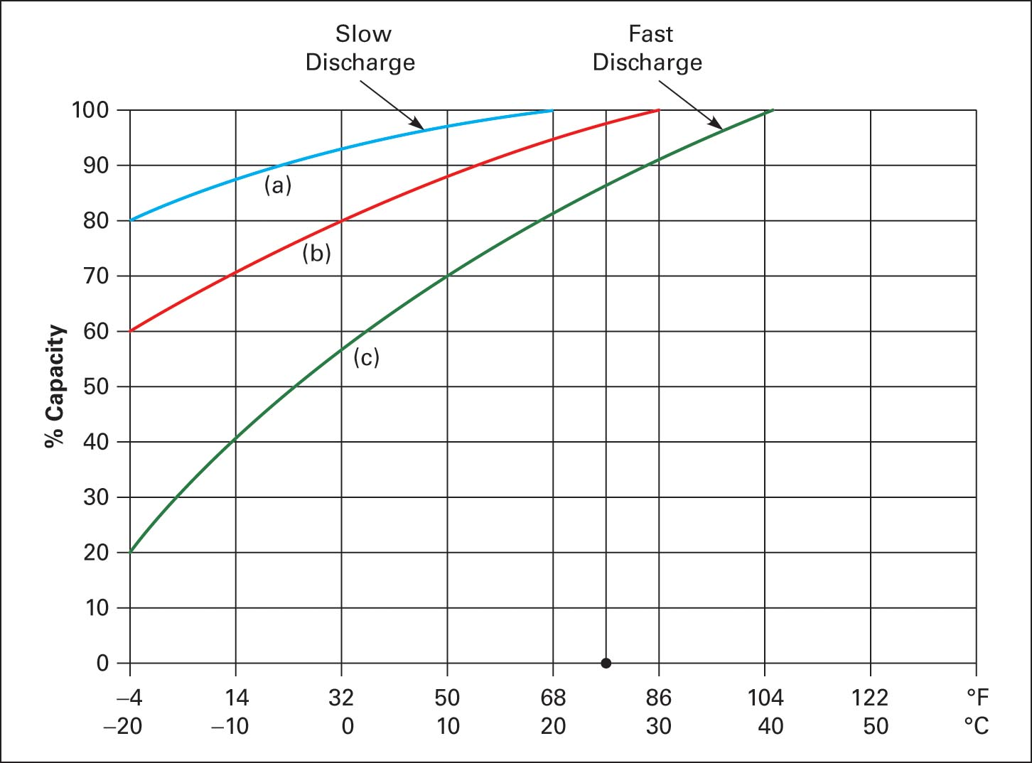 battery Capacity as a function of temperature and discharge rate