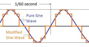 Inverter | Efficiency & Output Waveform