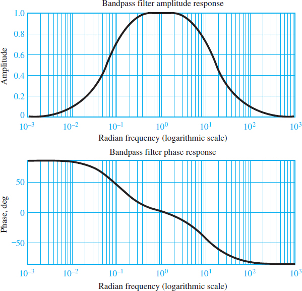 Frequency response of RLC bandpass filter