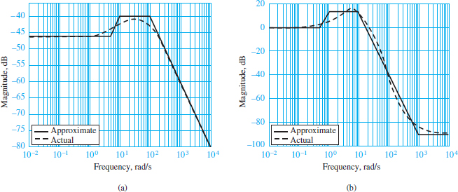 Comparison of Bode plot approximation with the actual frequency response function