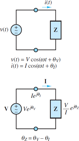 Time and frequency domain representations of an AC circuit