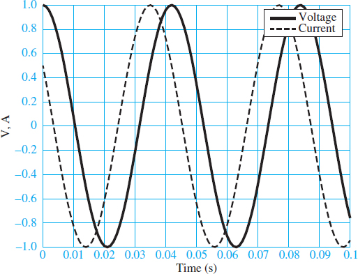 Current and voltage waveforms with unit amplitude and a phase shift of 60°.