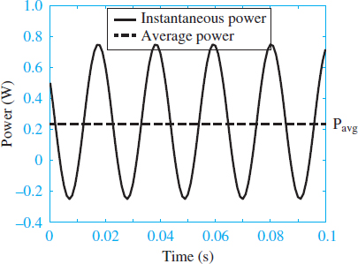 Instantaneous and average power corresponding to the signals