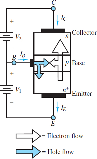Flow of emitter electrons into the collector in anNPNtransistor