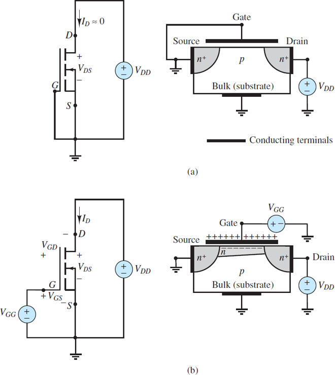 Channel formation in NMOS transistor: (a) With zero gate voltage, the source-bulk and bulk-drain