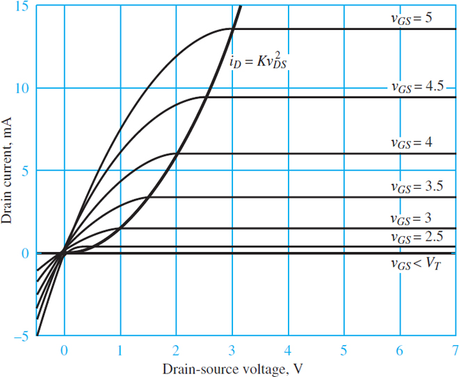 Characteristic drain curves for an NMOS transistor