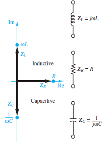impedance of R, L and c are shown in the complex plane