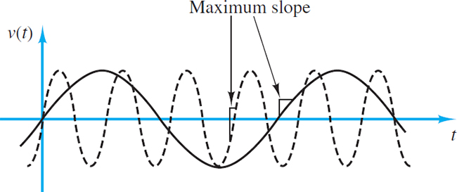 The maximum slope of a sinusoidal signal varies with the signal frequency