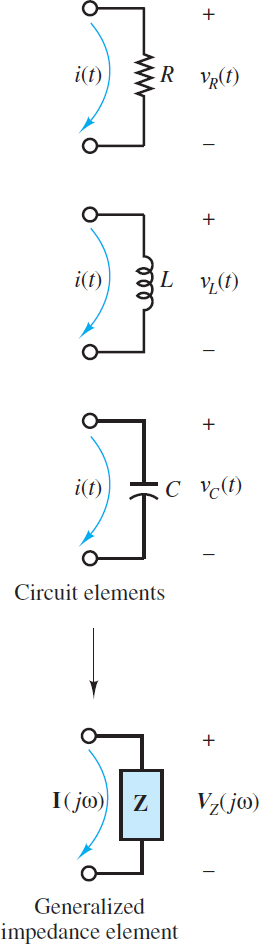 The impedance concept
