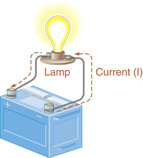 Current through a basic lamp circuit.