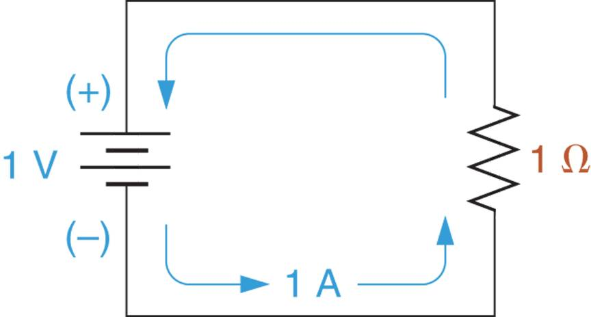 A basic electric circuit.