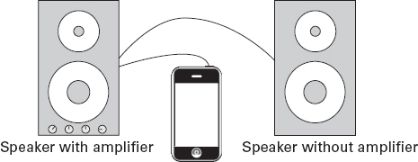 A miniplug-to-RCA-plugs cable is the most direct way of connecting an iPhone to your stereo system.