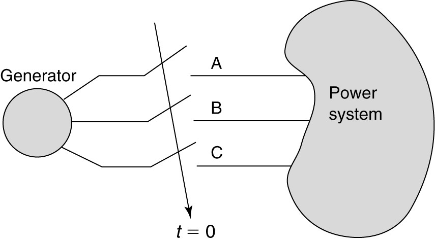 Paralleling of Generators and Synchronization