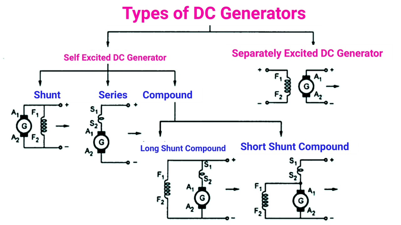 dc generator types and working