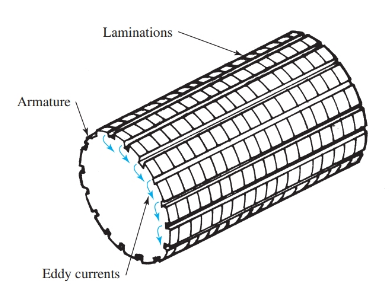 Lamination of the metal core of an armature reduces the flow of eddy currents.