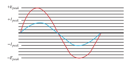Current and voltage of alternating current.