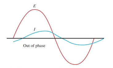 current and voltage waves are out of phase in an inductive and capacitive circuits