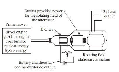 prime mover, exciter, and three-phase alternator